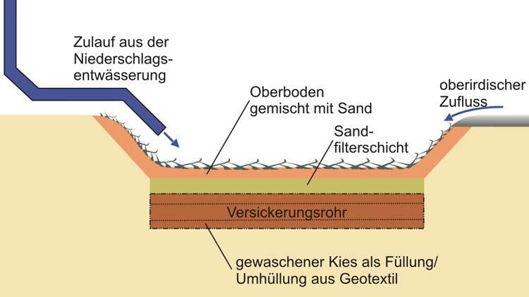 gemeinsame nutzung abwasserleitung