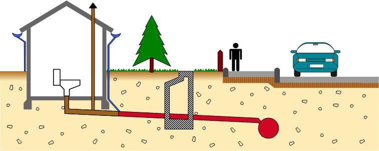 Bevorzugt Grundstücksentwässerung SW31